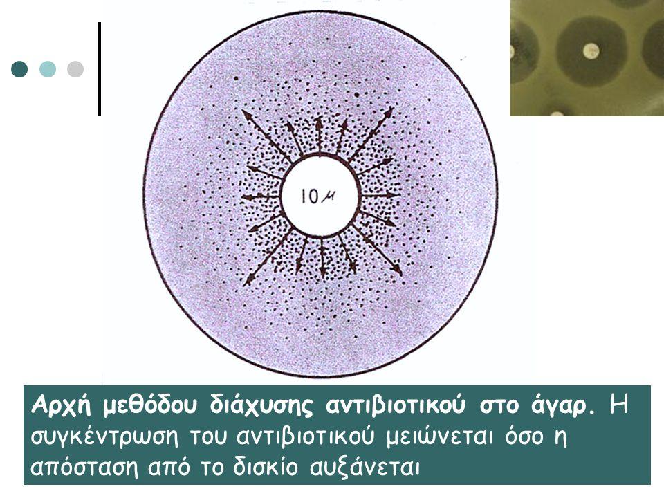 Αρχή μεθόδου διάχυσης αντιβιοτικού στο άγαρ