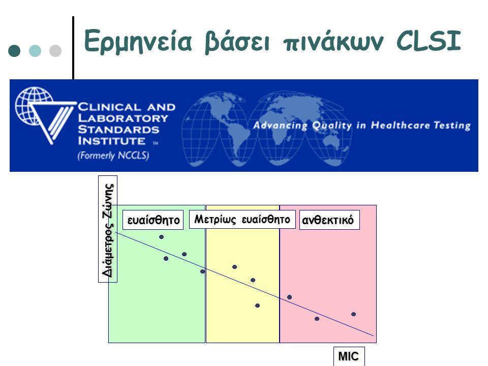 Ερμηνεία βάσει πινάκων CLSI