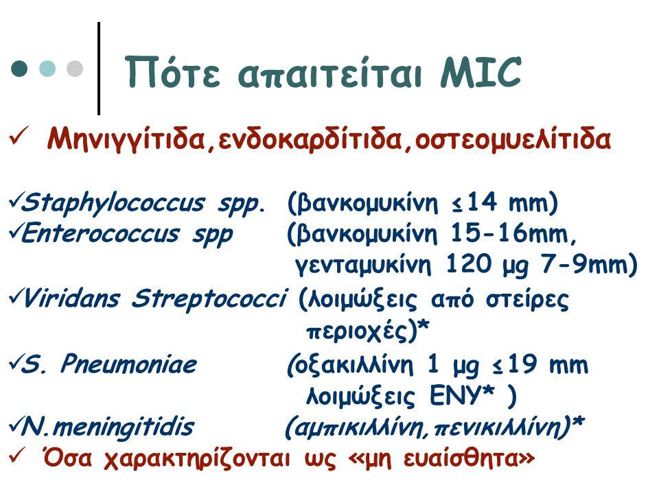 Πότε απαιτείται MIC Μηνιγγίτιδα,ενδοκαρδίτιδα,οστεομυελίτιδα