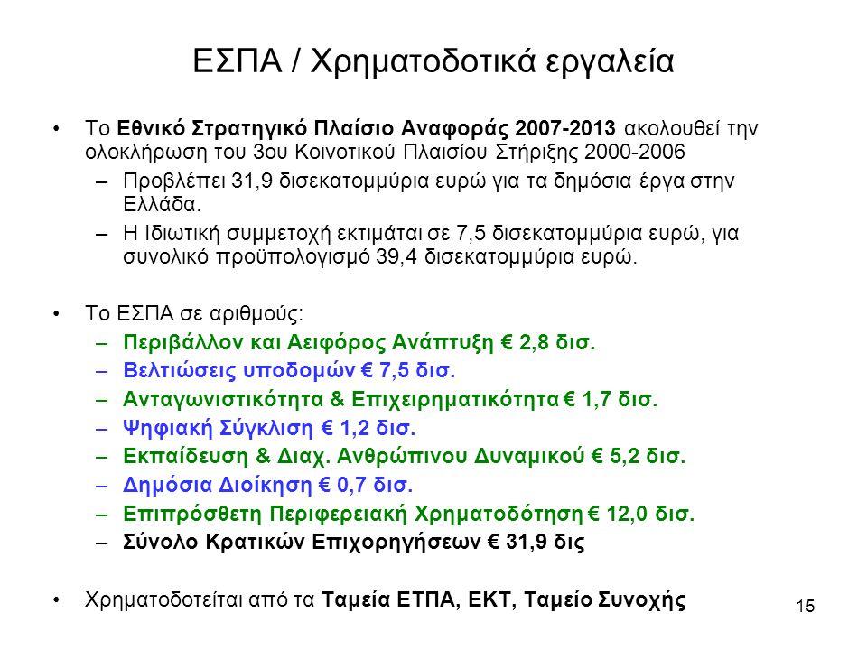 ΕΣΠΑ / Χρηματοδοτικά εργαλεία