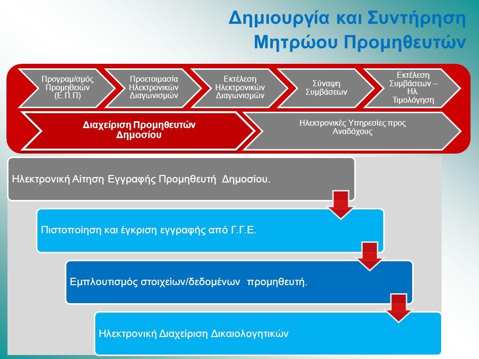 Διαχείριση Προμηθευτών Δημοσίου