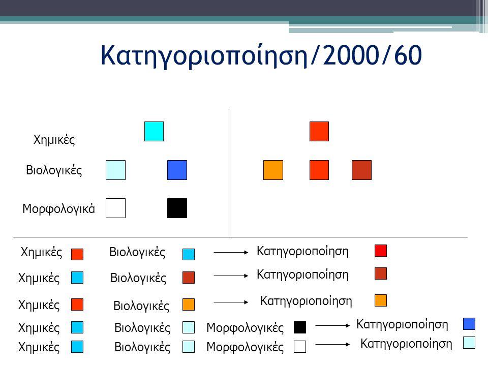 Κατηγοριοποίηση/2000/60 Χημικές Βιολογικές Μορφολογικά Χημικές