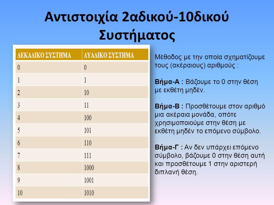 Αντιστοιχία 2αδικού-10δικού Συστήματος
