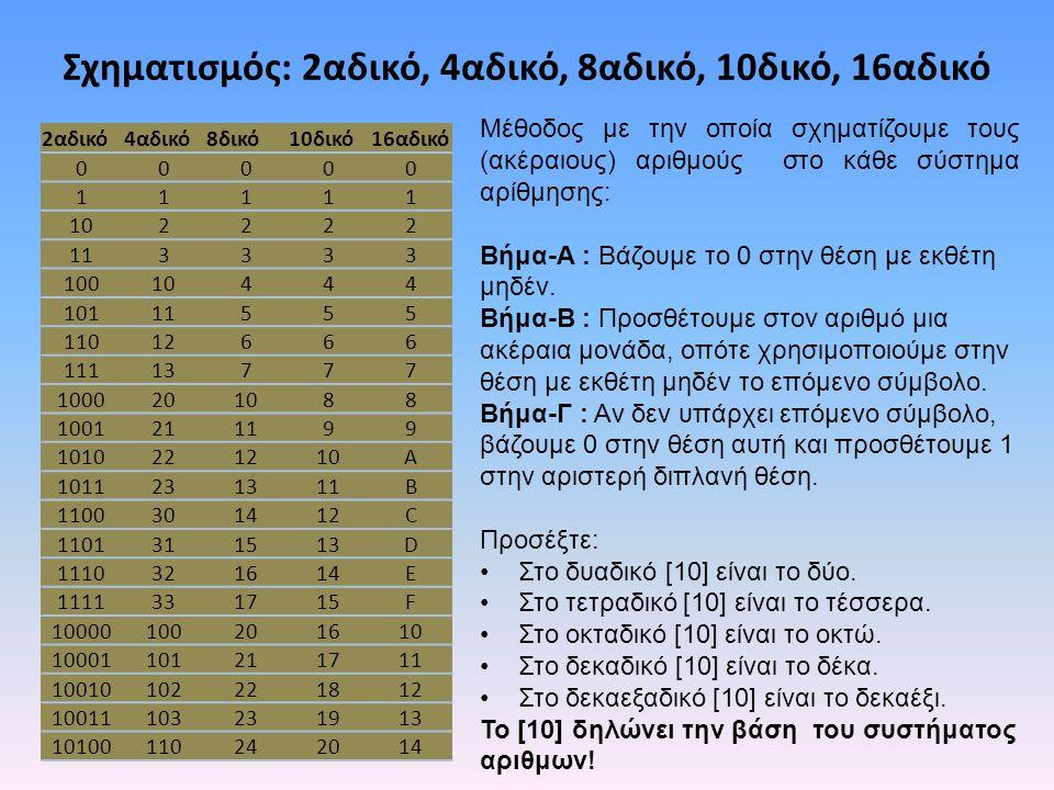 Σχηματισμός: 2αδικό, 4αδικό, 8αδικό, 10δικό, 16αδικό