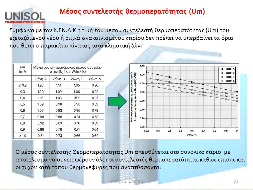 Μέσος συντελεστής θερμοπερατότητας (Um)