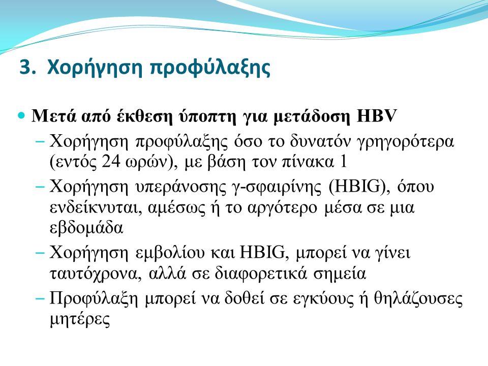 3. Χορήγηση προφύλαξης Μετά από έκθεση ύποπτη για μετάδοση HBV