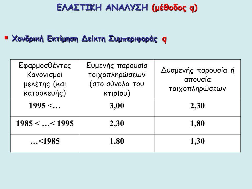 ΕΛΑΣΤΙΚΗ ΑΝΑΛΥΣΗ (μέθοδος q)