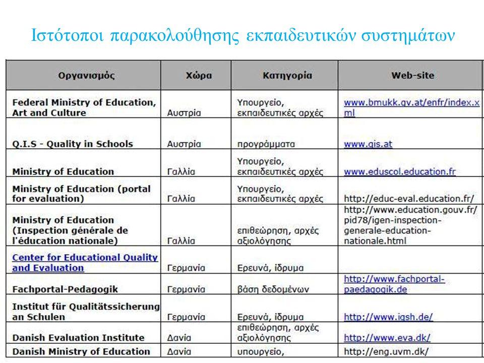 Ιστότοποι παρακολούθησης εκπαιδευτικών συστημάτων