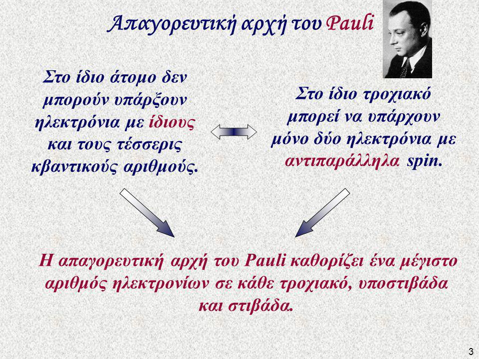 Απαγορευτική αρχή του Pauli