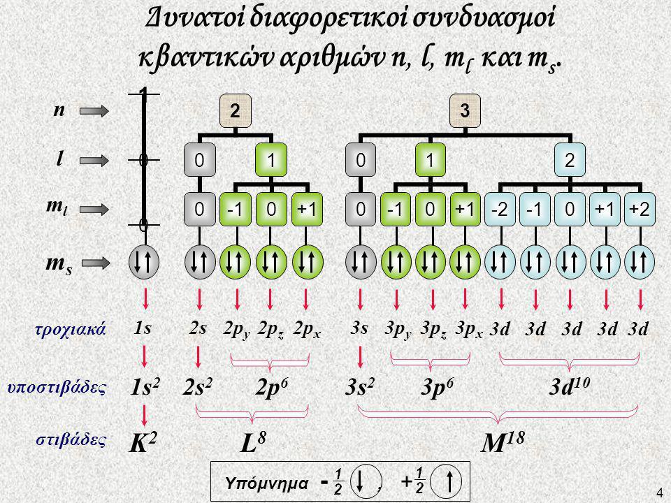 Δυνατοί διαφορετικοί συνδυασμοί κβαντικών αριθμών n, l, ml και ms.