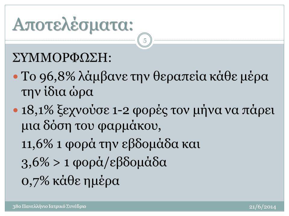 Αποτελέσματα: ΣΥΜΜΟΡΦΩΣΗ: