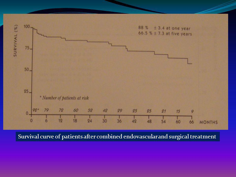Survival curve of patients after combined endovascular and surgical treatment
