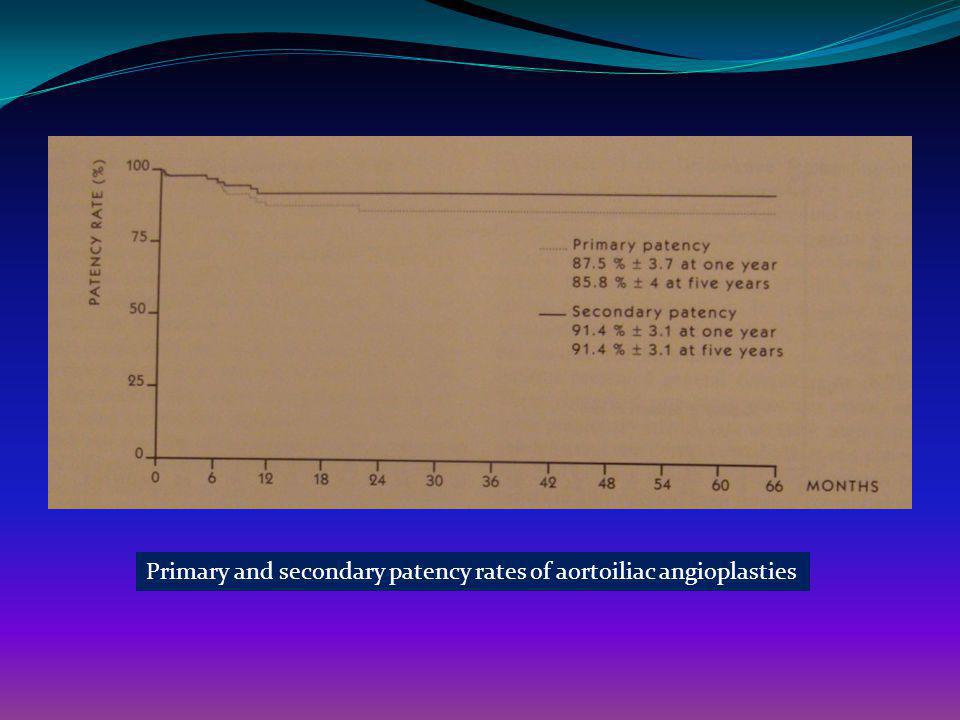 Primary and secondary patency rates of aortoiliac angioplasties