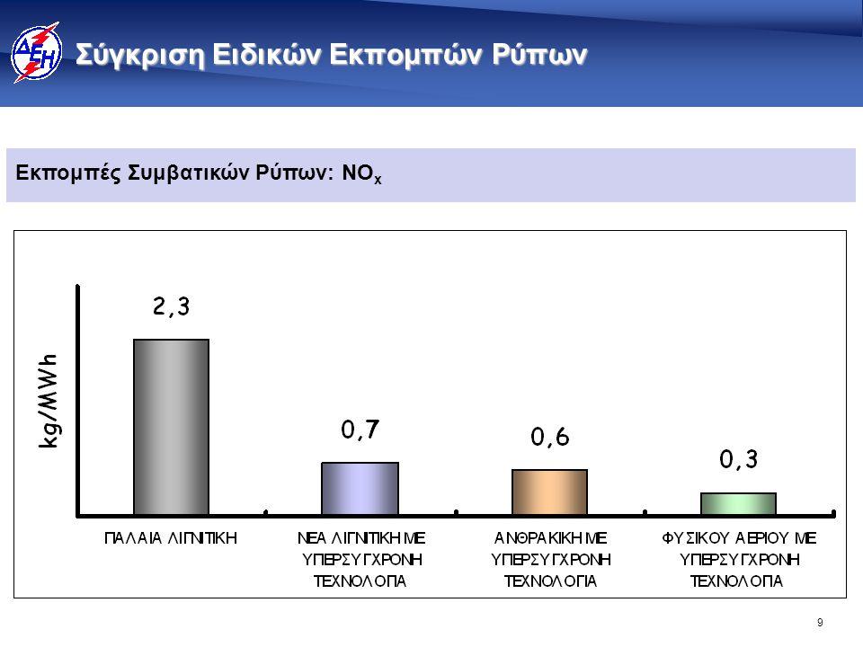 Σύγκριση Ειδικών Εκπομπών Ρύπων