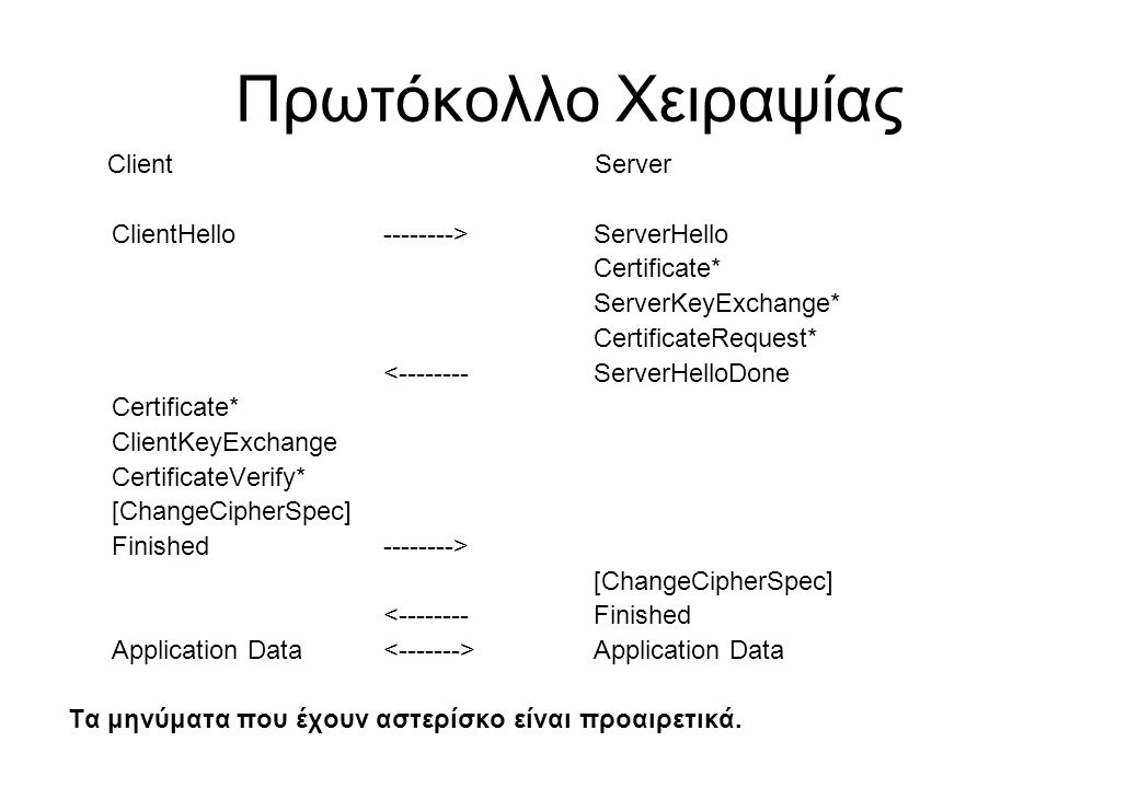 Πρωτόκολλο Χειραψίας Client Server
