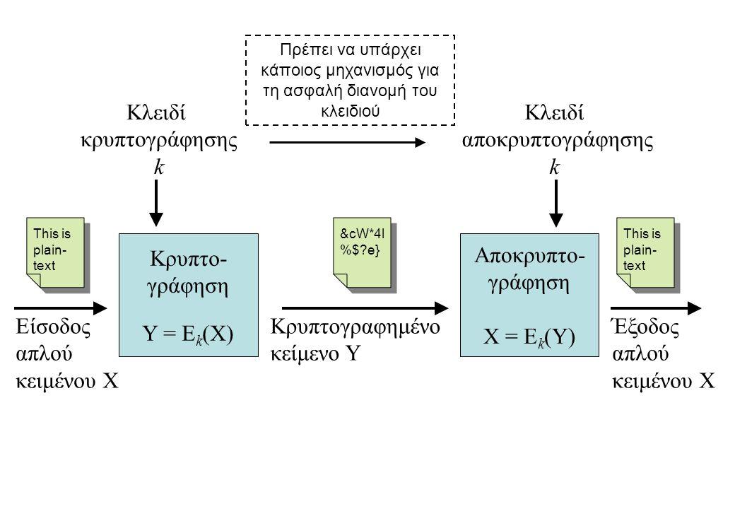 Κρυπτο- γράφηση Υ = Εk(Χ) Κλειδί κρυπτογράφησης k Κρυπτογραφημένο