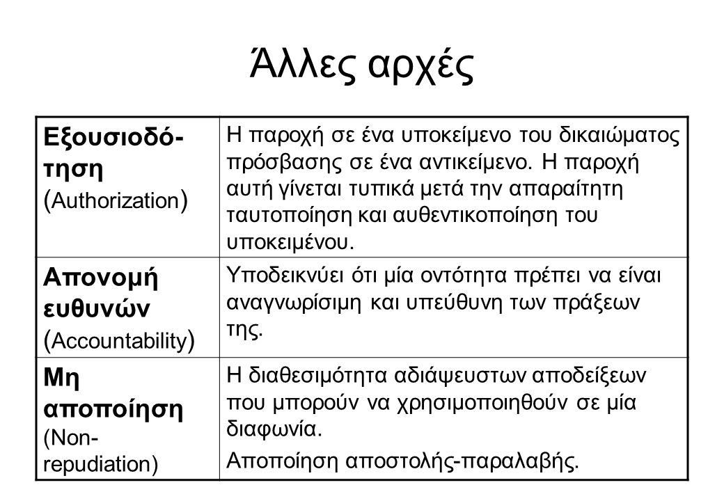 Άλλες αρχές Εξουσιοδό-τηση (Authorization)