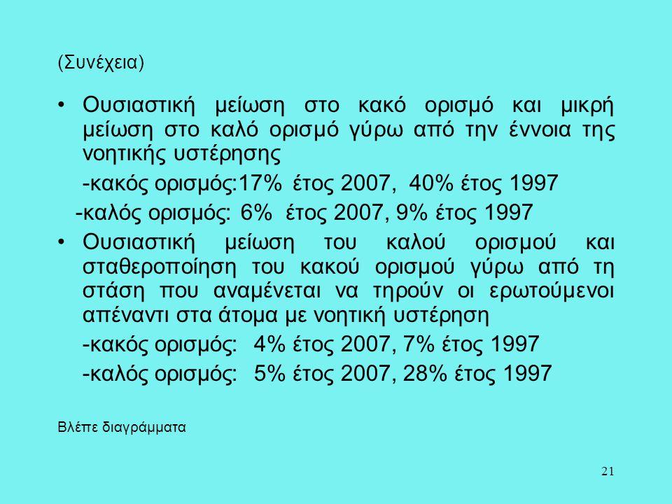 -κακός ορισμός:17% έτος 2007, 40% έτος 1997