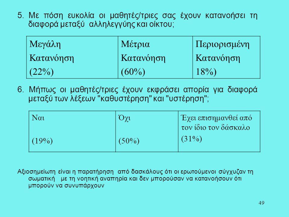 Μεγάλη Κατανόηση (22%) Μέτρια (60%) Περιορισμένη 18%)