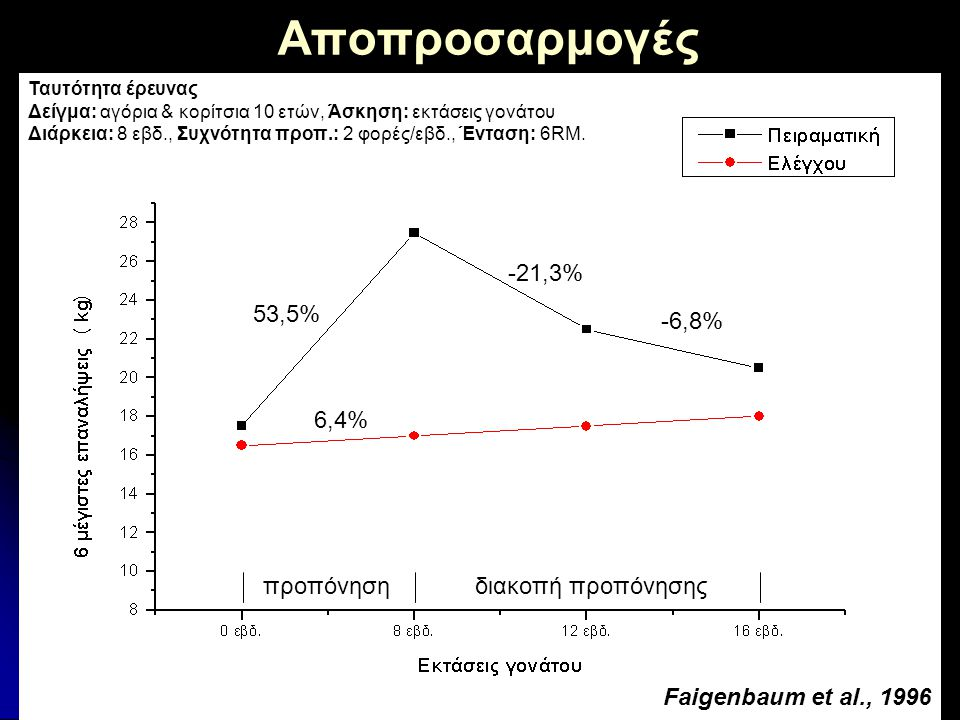Αποπροσαρμογές προπόνηση διακοπή προπόνησης -21,3% 53,5% -6,8% 6,4%