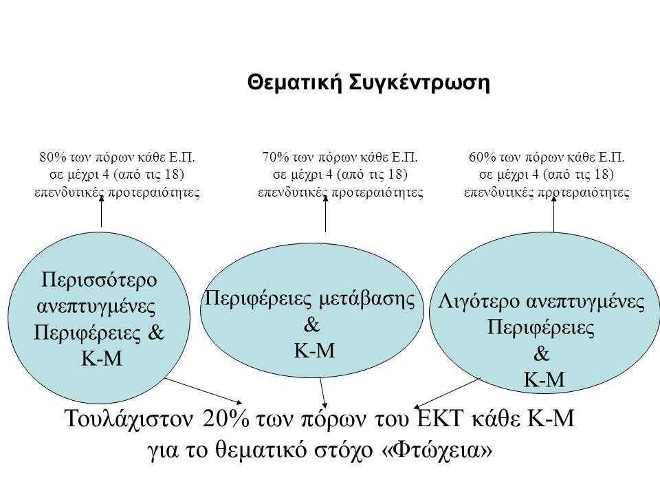 Τουλάχιστον 20% των πόρων του ΕΚΤ κάθε Κ-Μ