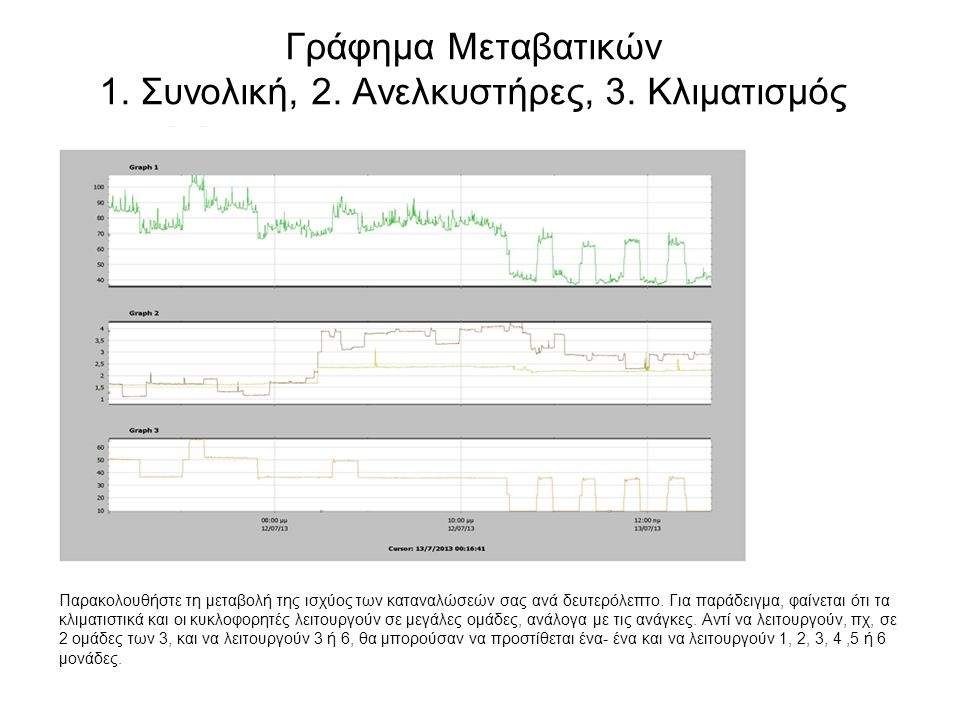 Γράφημα Μεταβατικών 1. Συνολική, 2. Ανελκυστήρες, 3. Κλιματισμός