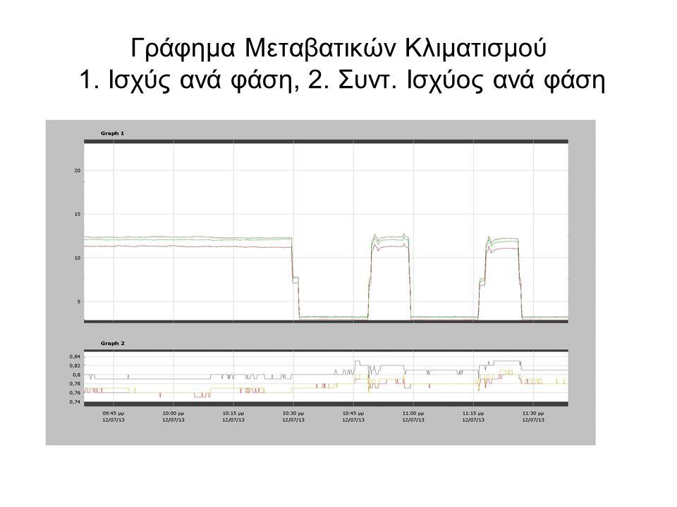 Γράφημα Μεταβατικών Κλιματισμού 1. Ισχύς ανά φάση, 2. Συντ