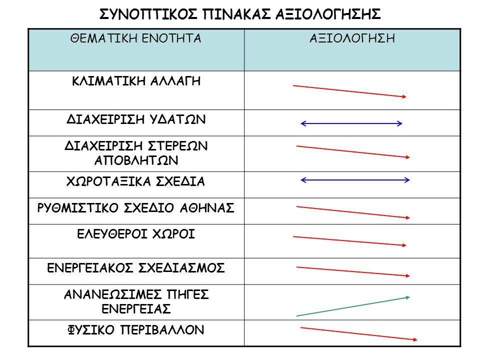 ΣΥΝΟΠΤΙΚΟΣ ΠΙΝΑΚΑΣ ΑΞΙΟΛΟΓΗΣΗΣ