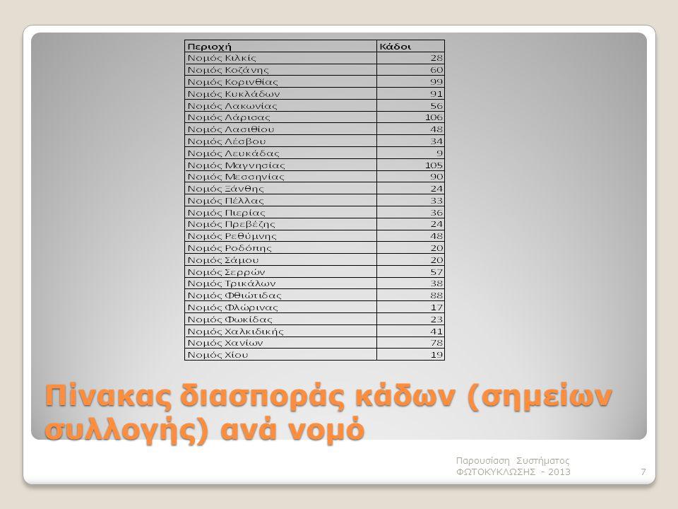 Πίνακας διασποράς κάδων (σημείων συλλογής) ανά νομό