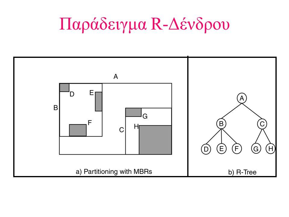 Παράδειγμα R-Δένδρου