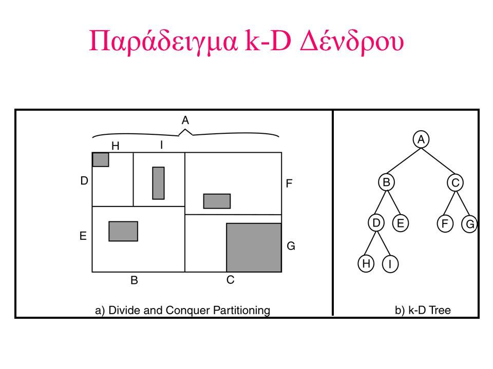 Παράδειγμα k-D Δένδρου