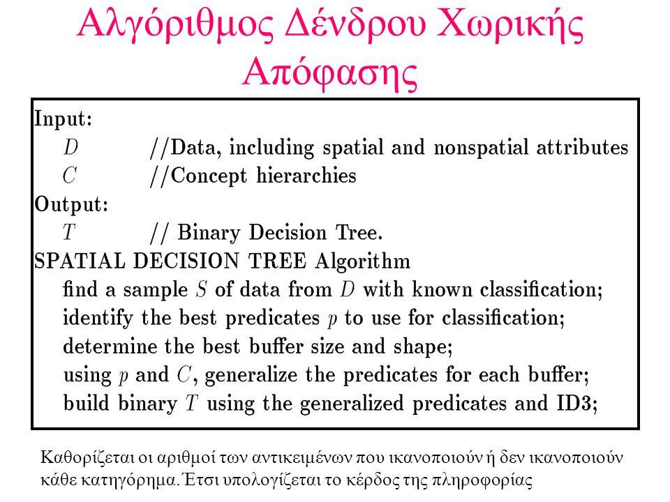 Αλγόριθμος Δένδρου Χωρικής Απόφασης