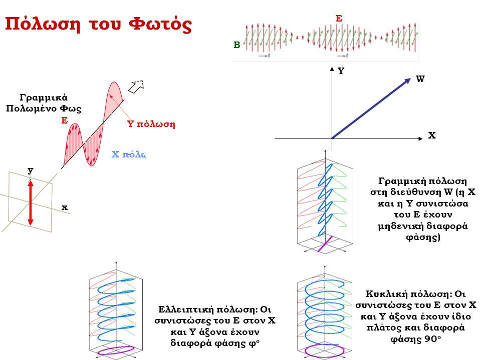 Πόλωση του Φωτός Ε Β Υ W Γραμμικά Πολωμένο Φως Ε Y πόλωση Χ X πόλωση y