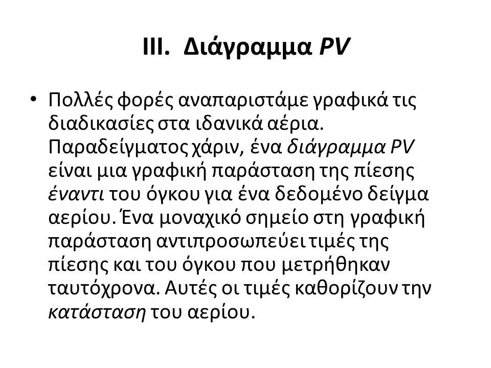 ΙΙΙ. Διάγραμμα PV