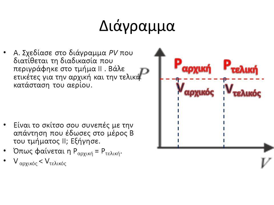 Διάγραμμα Pαρχική Pτελική Vαρχικός Vτελικός