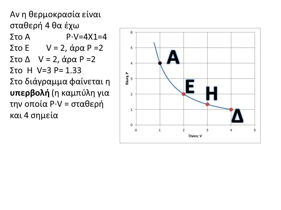 Α Ε Η Δ Αν η θερμοκρασία είναι σταθερή 4 θα έχω Στο Α P·V=4Χ1=4