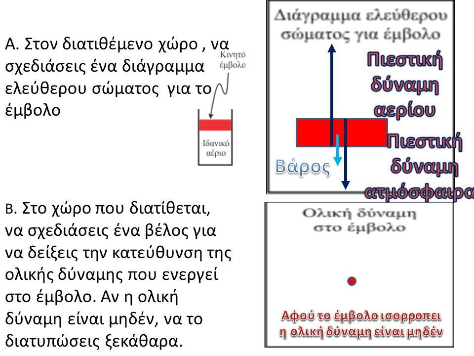 Πιεστική δύναμη αερίου Πιεστική δύναμη ατμόσφαιρας Βάρος