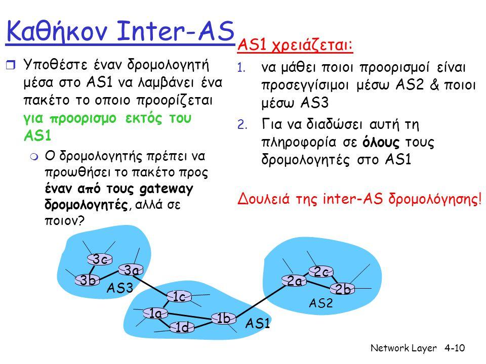 Καθήκον Inter-AS AS1 χρειάζεται: