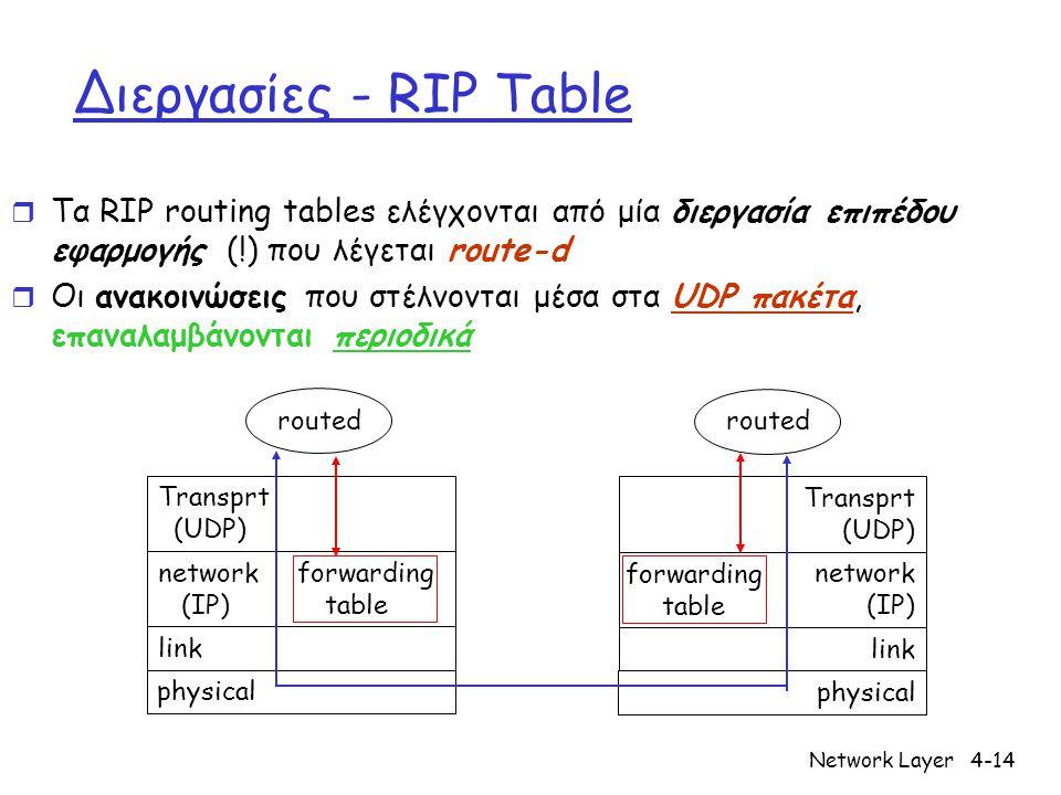 Διεργασίες - RIP Table Τα RIP routing tables ελέγχονται από μία διεργασία επιπέδου εφαρμογής (!) που λέγεται route-d.