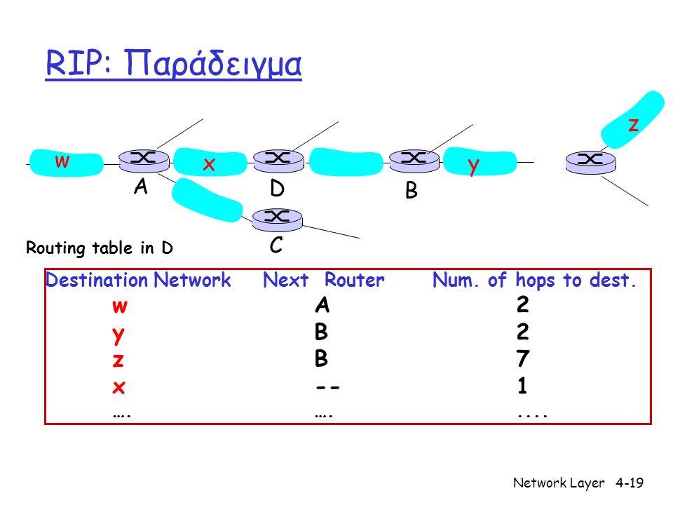 RIP: Παράδειγμα z w x y A D B C y B 2 z B 7 x -- 1