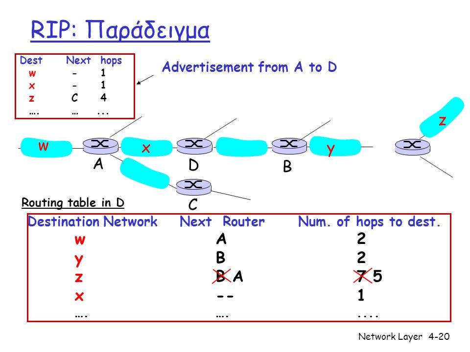 RIP: Παράδειγμα w x y z A C D B y B 2 z B A 7 5 x -- 1