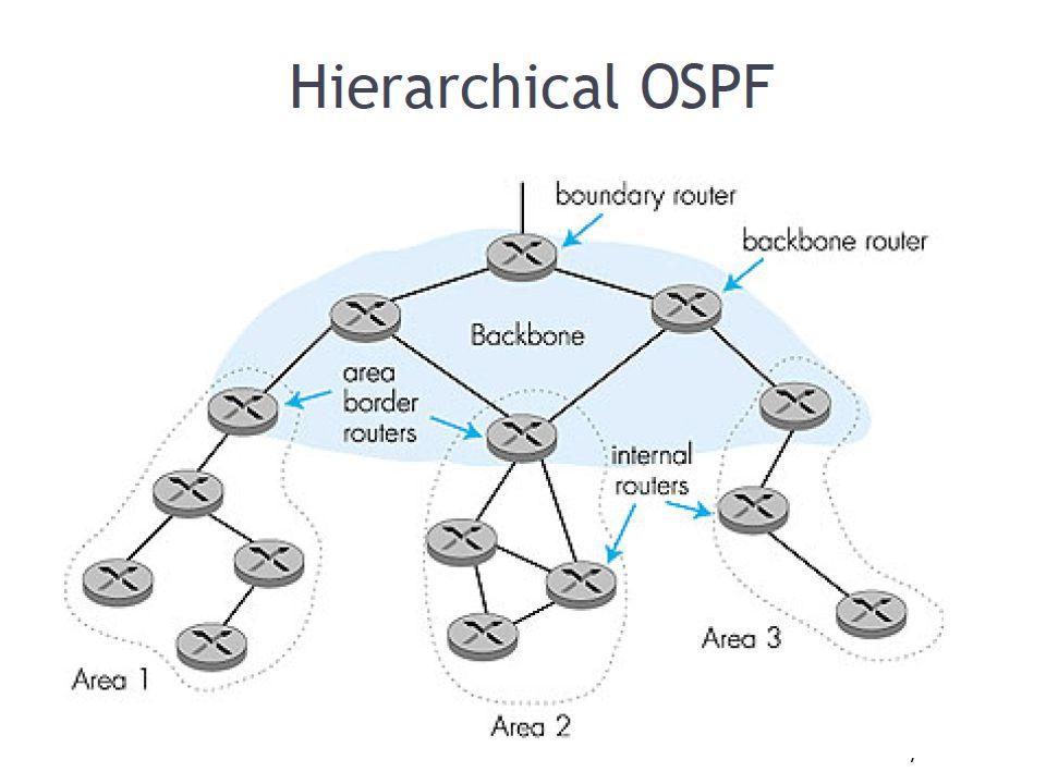 Ιεραρχικό OSPF Network Layer