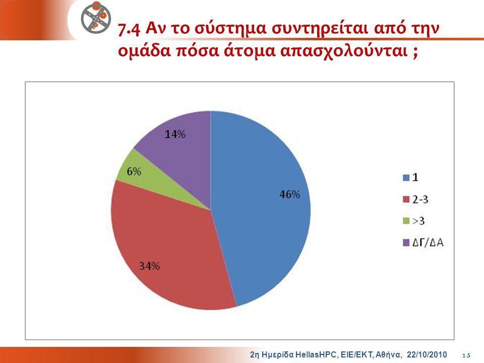 7.4 Αν το σύστημα συντηρείται από την ομάδα πόσα άτομα απασχολούνται ;