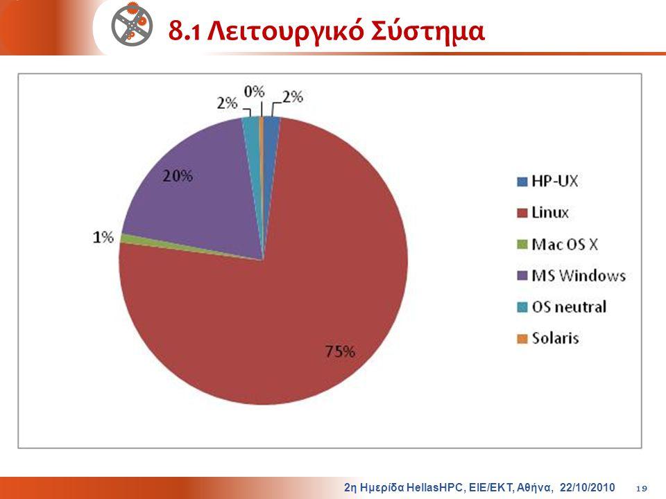 8.1 Λειτουργικό Σύστημα 2η Ημερίδα HellasHPC, ΕΙΕ/ΕΚΤ, Αθήνα, 22/10/2010
