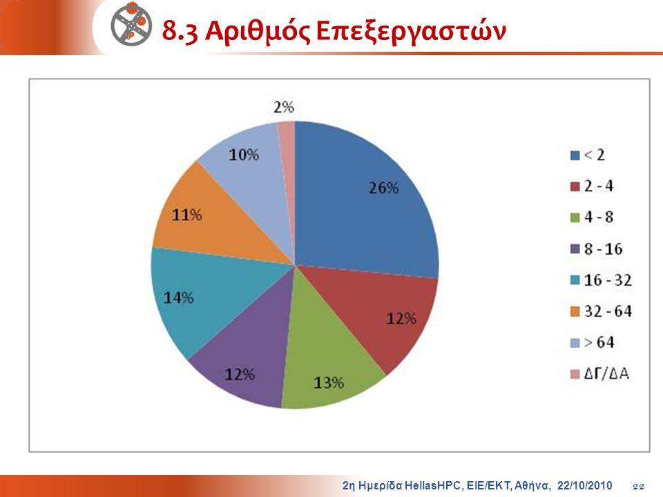 8.3 Αριθμός Επεξεργαστών 2η Ημερίδα HellasHPC, ΕΙΕ/ΕΚΤ, Αθήνα, 22/10/2010