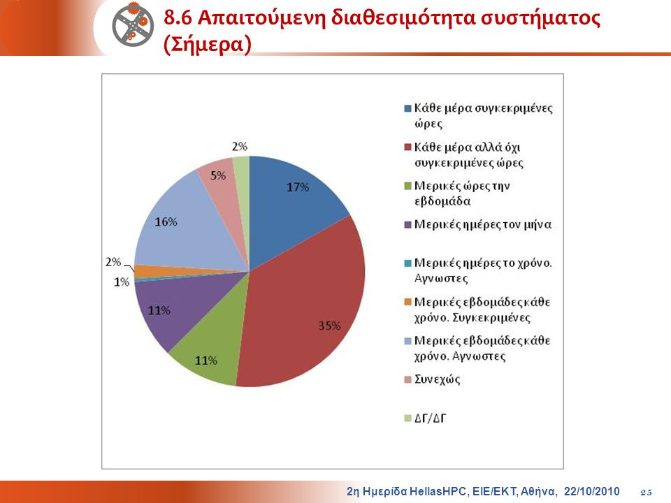 8.6 Απαιτούμενη διαθεσιμότητα συστήματος (Σήμερα)