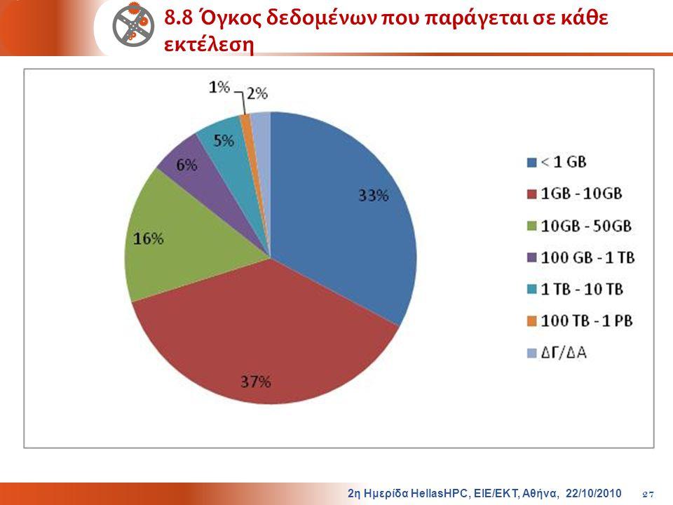 8.8 Όγκος δεδομένων που παράγεται σε κάθε εκτέλεση
