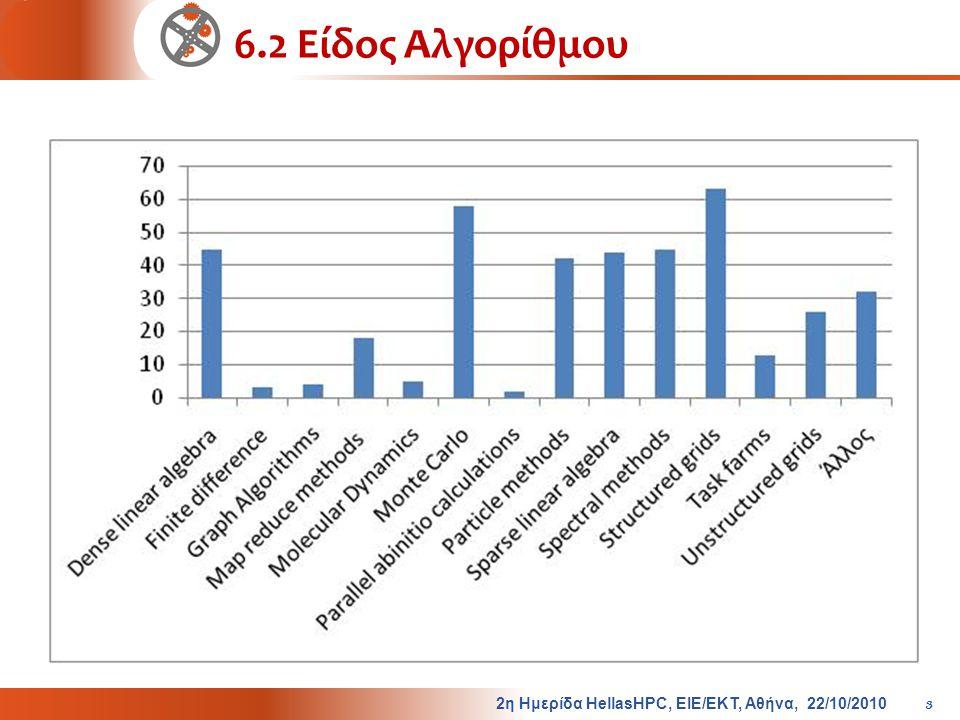6.2 Είδος Αλγορίθμου 2η Ημερίδα HellasHPC, ΕΙΕ/ΕΚΤ, Αθήνα, 22/10/2010