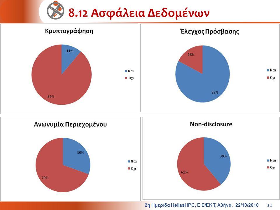 8.12 Ασφάλεια Δεδομένων 2η Ημερίδα HellasHPC, ΕΙΕ/ΕΚΤ, Αθήνα, 22/10/2010
