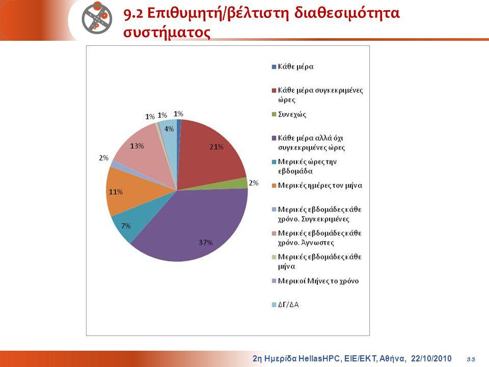 9.2 Επιθυμητή/βέλτιστη διαθεσιμότητα συστήματος